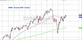 iwm russell 2000 index etf wild swings investing news chart analysis may 6
