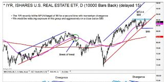 iyr real estate etf sell signal lower price targets investing chart may 22