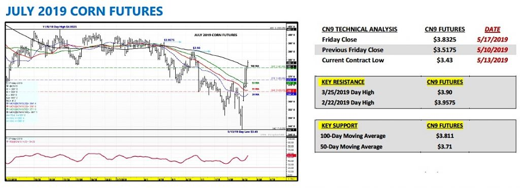 july corn futures trading price outlook higher rally highs may 20