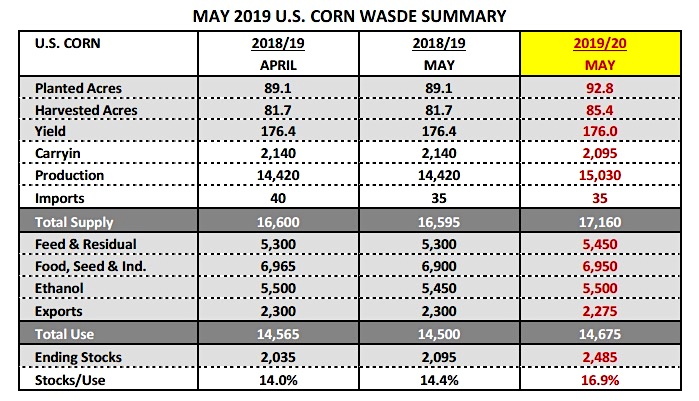 may wasde report corn usda data planted acres yield production year 2019