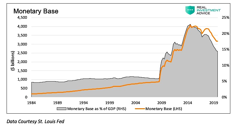 monetary base by year since 1984 graph investors