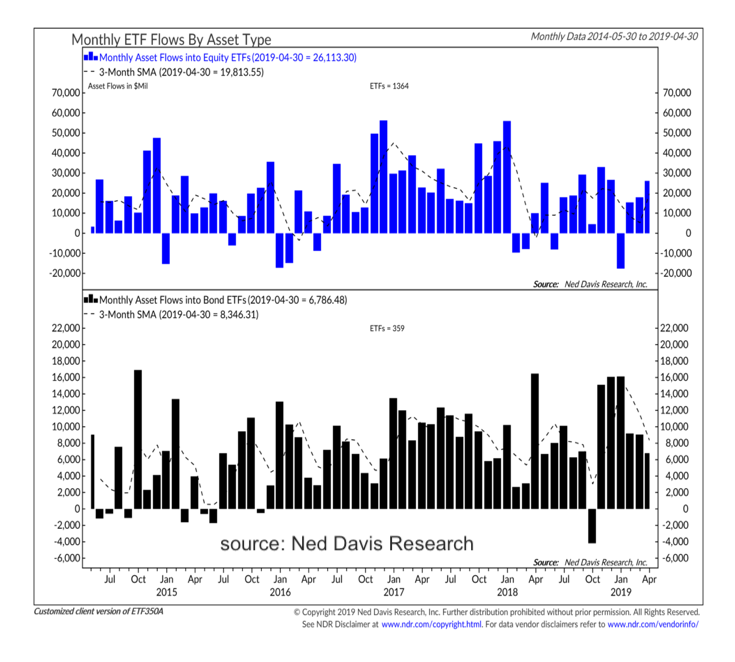 monthly etf fund flows chart year 2019 by month investing news image_may 3_ned davis research