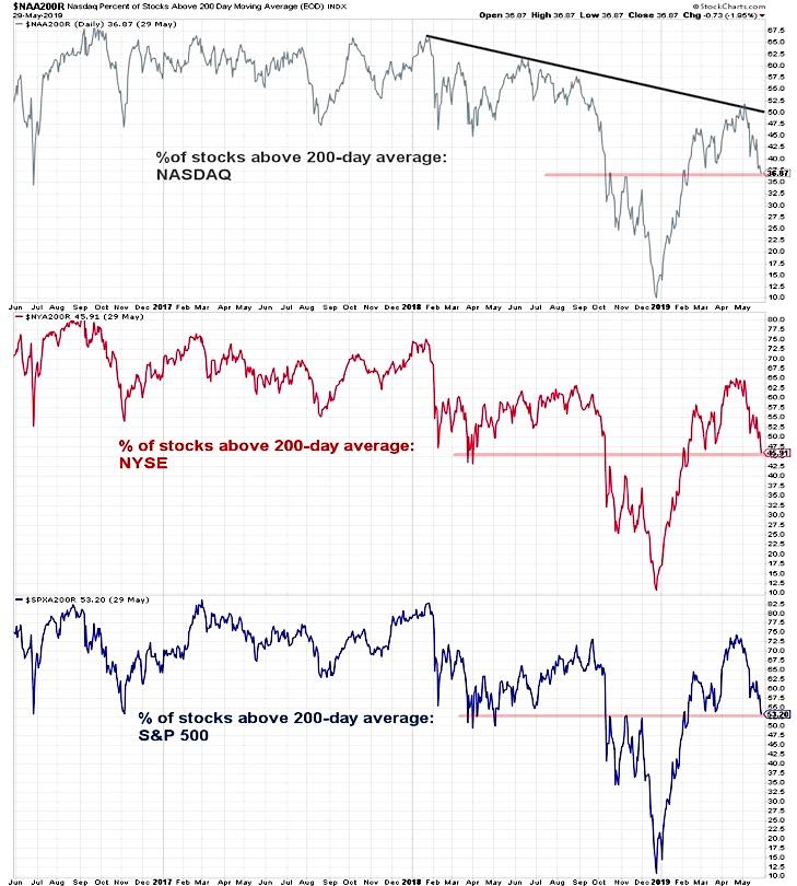 nasdaq percent stocks above 200 day moving average chart - may 31 investing news