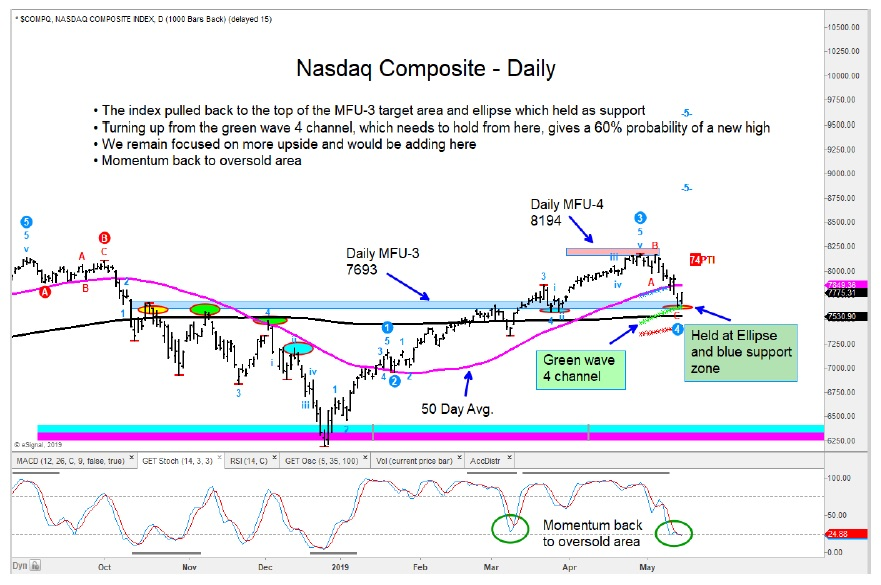 nasdaq technical price support rally higher may 15 investing news