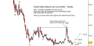 natural gas price chart elliott wave lows bottom chart investing image may 22