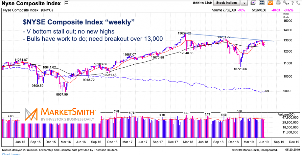 NYSE Composite An Example Why Investors Need Patience Right
