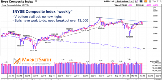 nyse composite weekly chart analysis downtrend may 20