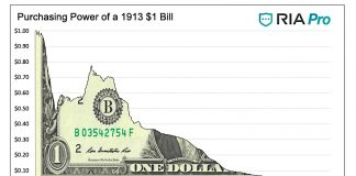 purchasing power of the dollar historical graph