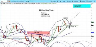 rio tinto stock research investing price target higher year 2019
