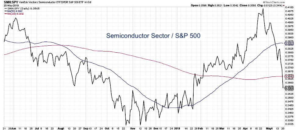 bear market validation semiconductors sector stocks relative performance to stock market chart image