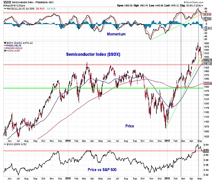 sox semiconductor index correction decline price support analysis investing image may 13