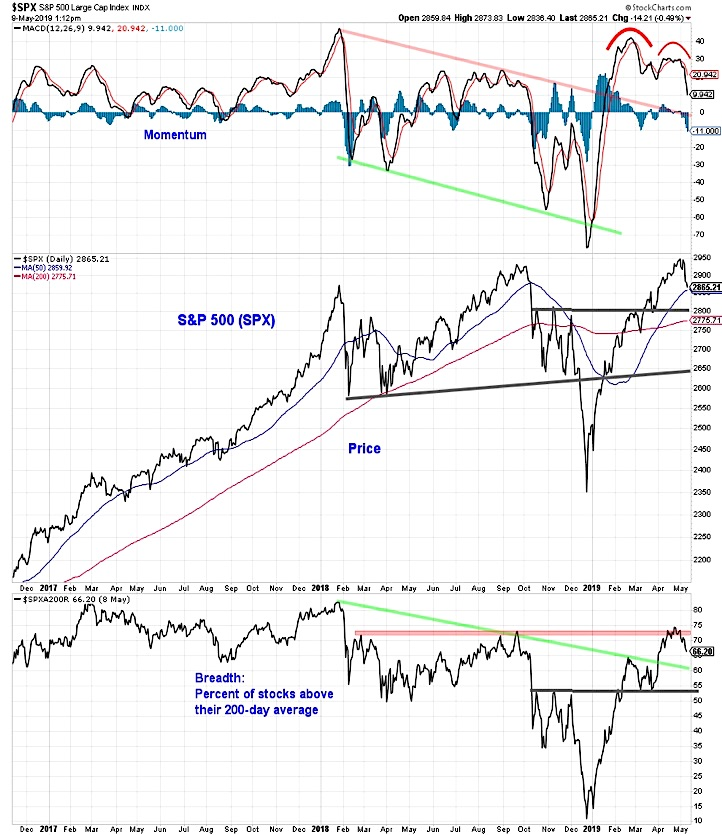 s&p 500 breadth stock market analysis chart investing news may 13