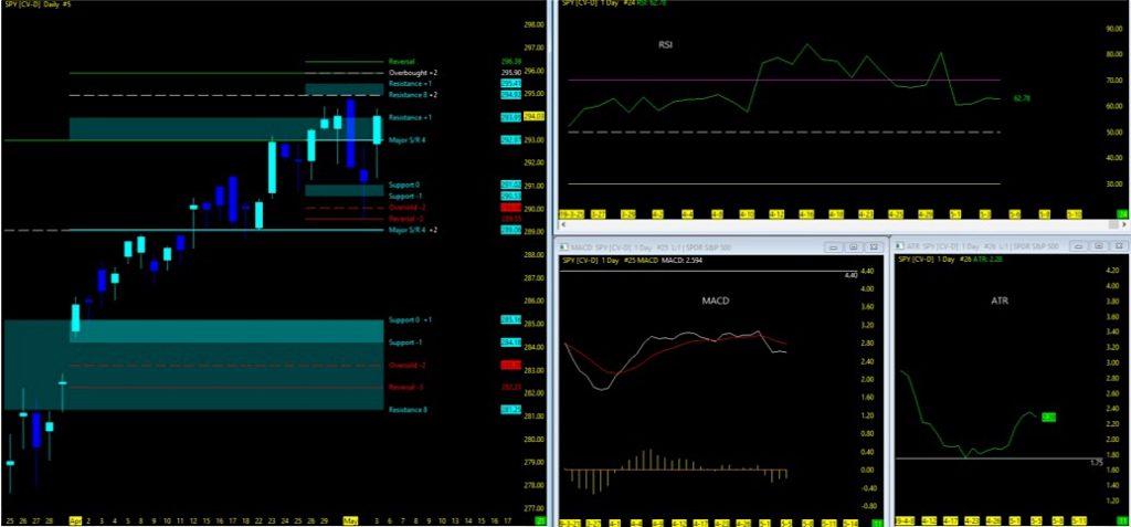 Stock Market Trends Update & Outlook (Week of May 6) - See It Market