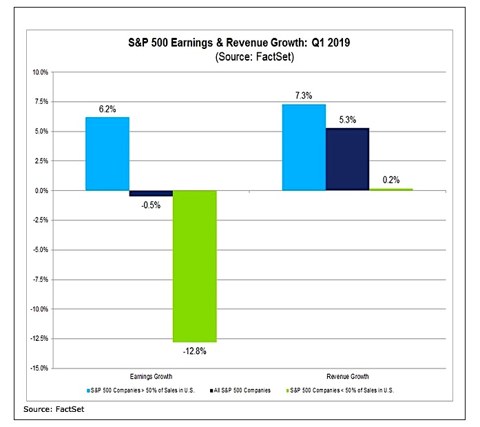 s&p 500 earnings revenue growth by quarter chart years 2019 2018 investing research