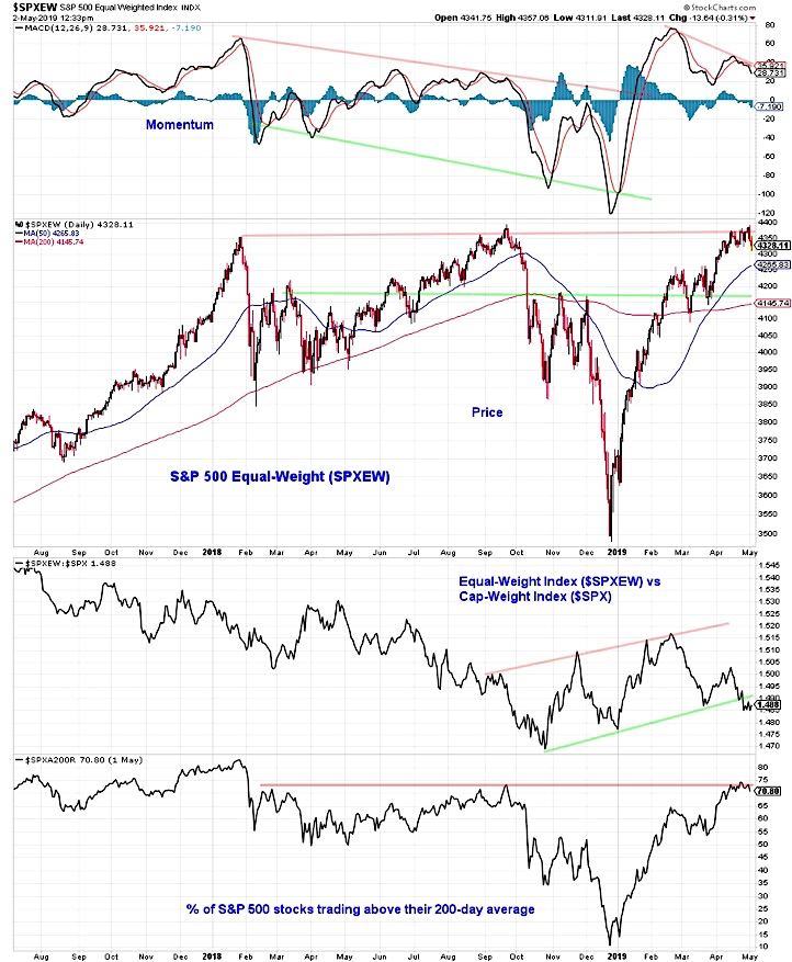 sp 500 equal weight index stock market lagging bearish investing news may 3