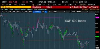 s&p 500 futures lower decline correction analysis may 31