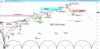 s&p 500 index correction stock market forecast prediction investing chart may 28