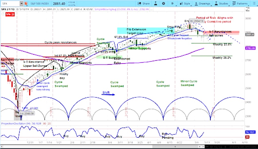 s&p 500 index cycle analysis chart bearish correction investing news analysis may 13