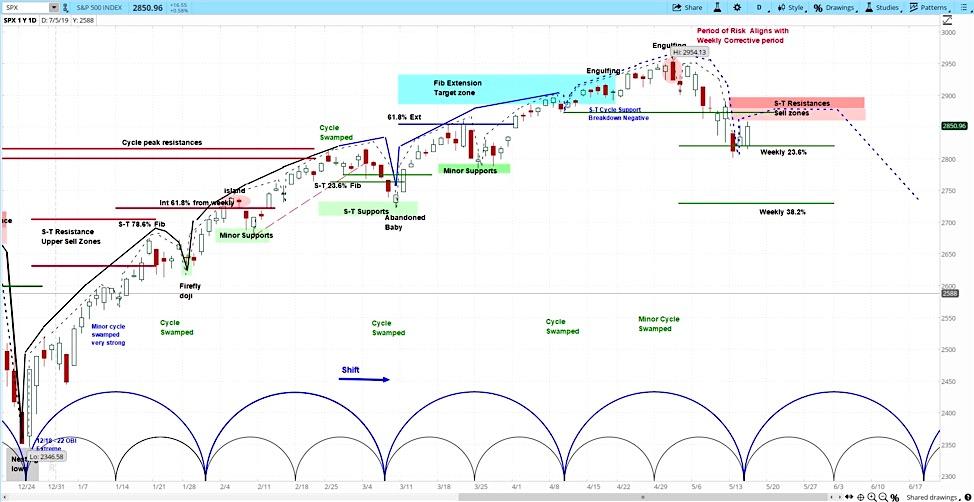s&p 500 index forecast stock market volatility week may 20