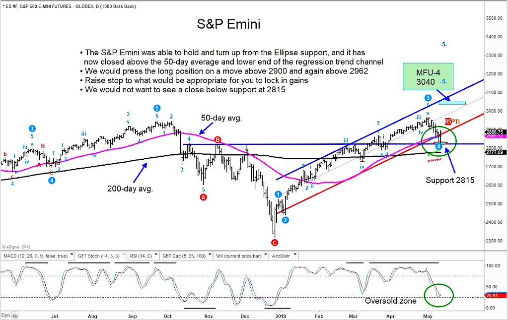 s&p 500 index price reversal higher rally_ investing news image_ may 10