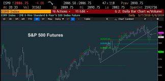 s&p 500 index price trend break bearish analysis may 8 investing news image