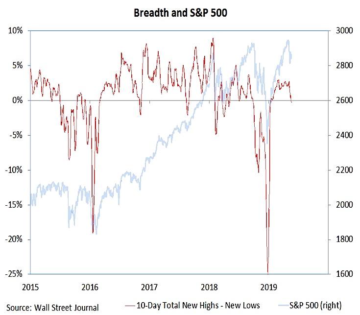 s&p 500 index stocks news highs lows chart bearish indicator investing may 24