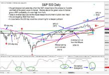 s&p 500 index technical price support rally higher may 15 news