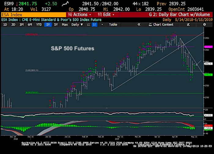 s&p 500 index trading analysis may 15 downtrend resistance correction _ investing news image