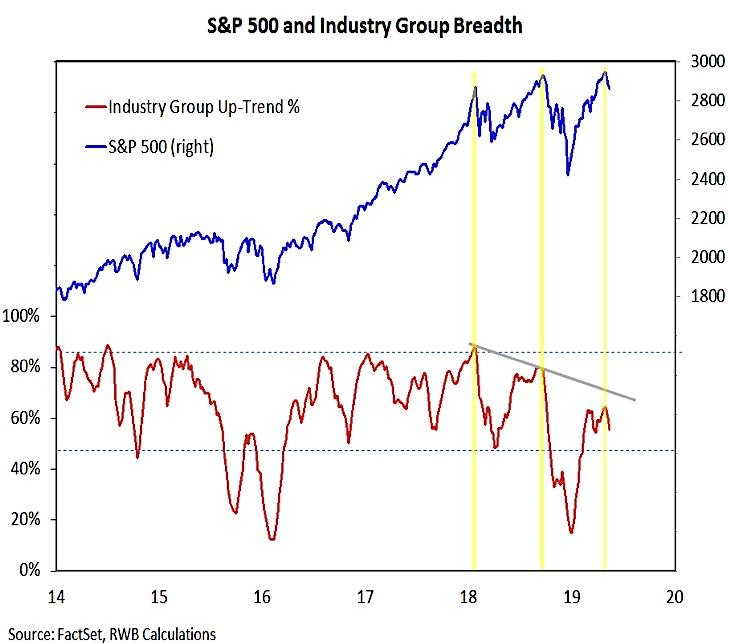 s&p 500 industry group market breadth indicators bearish analysis may 24