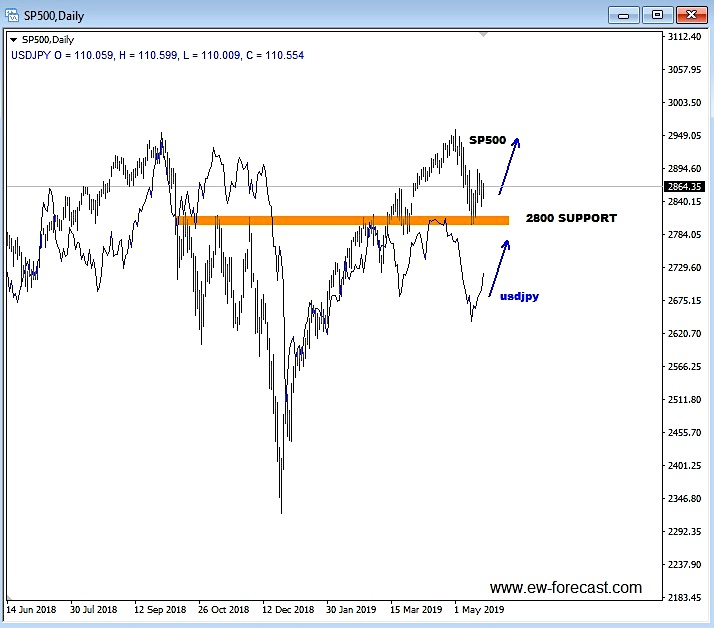 s&p 500 usdjpy correlation chart rally higher investing may 21