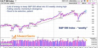 s&p 500 weekly chart bearish divergence may 10 2019
