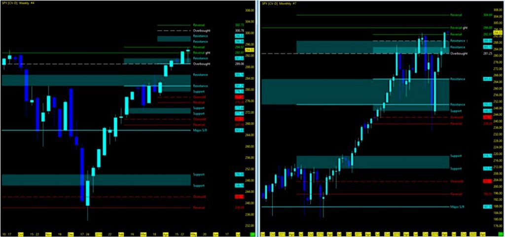 s&p 500 weekly monthly stock market price charts bullish trend investing_may 6