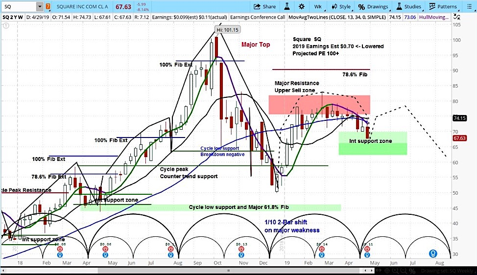 Square (SQ) Sinks On Weak Earnings, But Cycles Point to a Rally