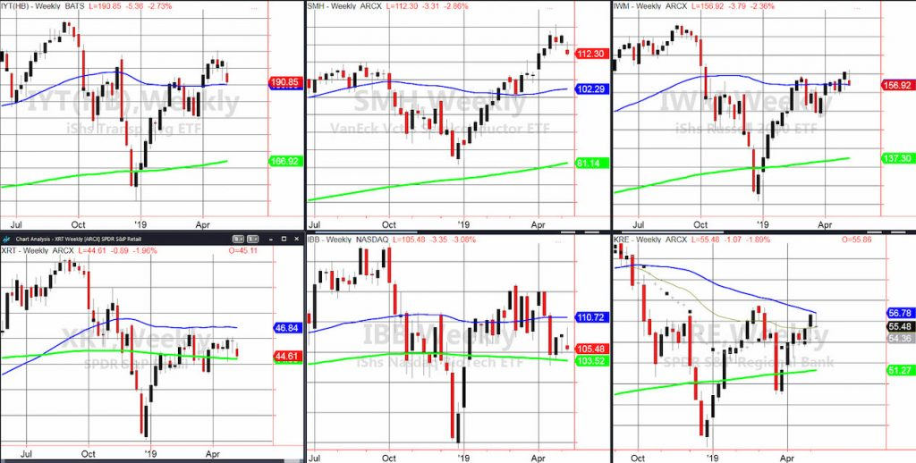 stock market decline month sell in may etfs iyt kre iwm xrt ibb smh image investing news