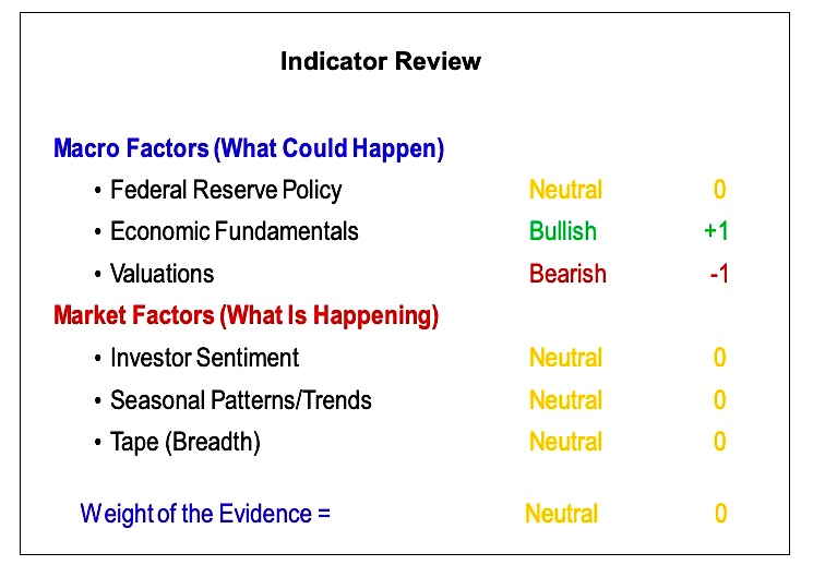stock market economy indicators ratings rankings investing news may 17