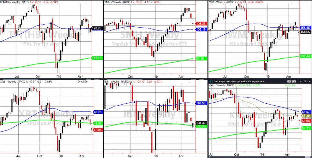 stock market etfs performance week may 17 rally chart investing news