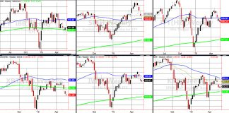 stock market etfs trading technical indicators analysis may 22