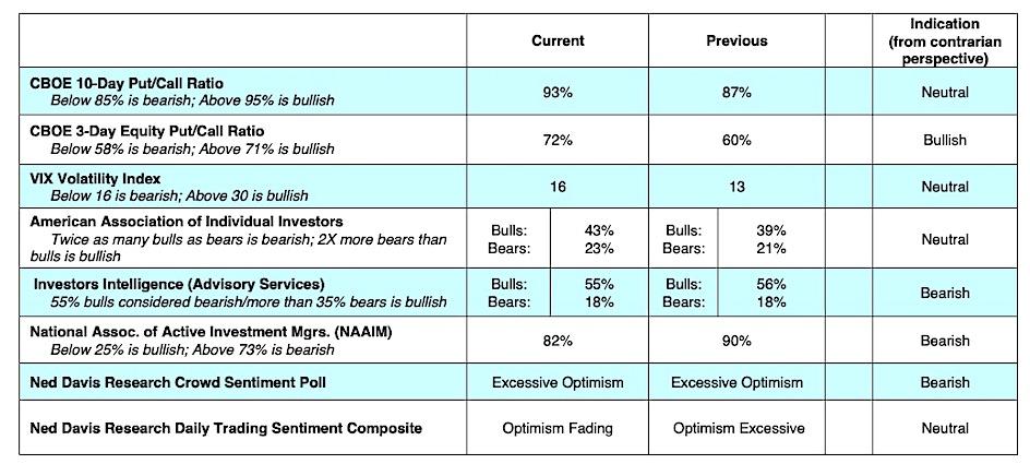 stock market indicators options cboe sentiment bearish correction may 13