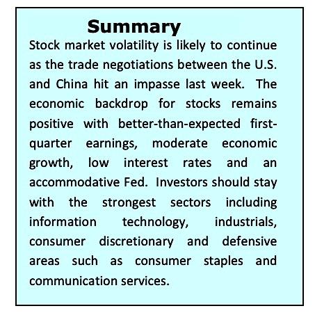 stock market news correction analysis decline summary may 13
