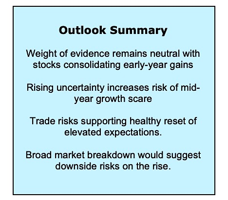 stock market outlook summary investor uncertainty investing news may 17