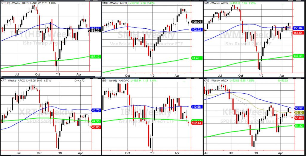 stock market sectors important signals correction watch investors _ news _ may 14