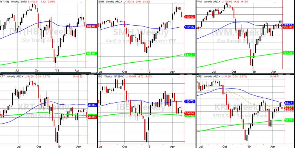 stock market sectors pullback performance important investing news analysis _ may 13