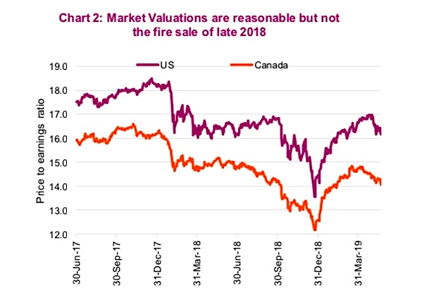 stock market valuations chart image 5 years investing news