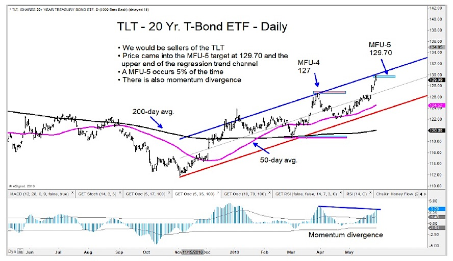 tlt 20 year treasury bond etf sell signal bearish price top
