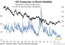 treasury bonds market volatility indicator investing news image chart may 27