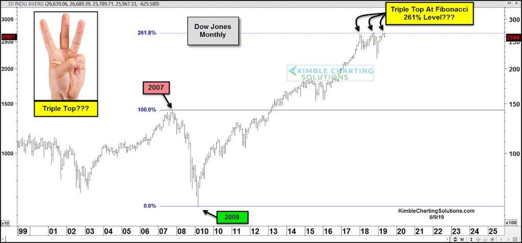 triple top pattern dow jones industrial average investing news _ may 10