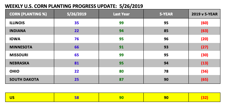us corn planting progress report image may 31 news - state by state analysis