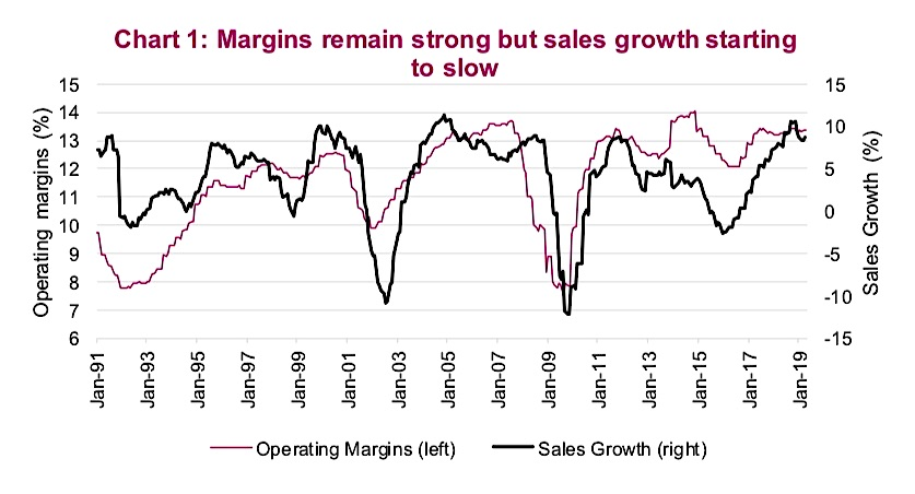 us corporate margins earnings slow headwinds analysis investing news _ may 13