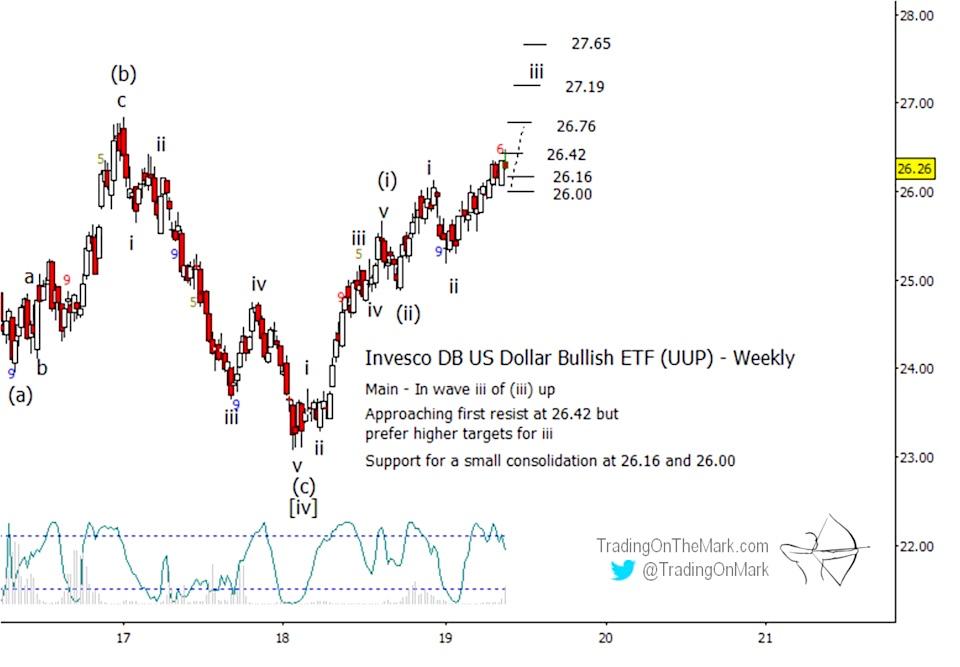 us dollar elliott wave forecast year 2019 etc uup investing news