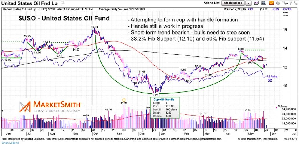 Crude Oil Decline Leaves Stock Market Feeling Hungover - See